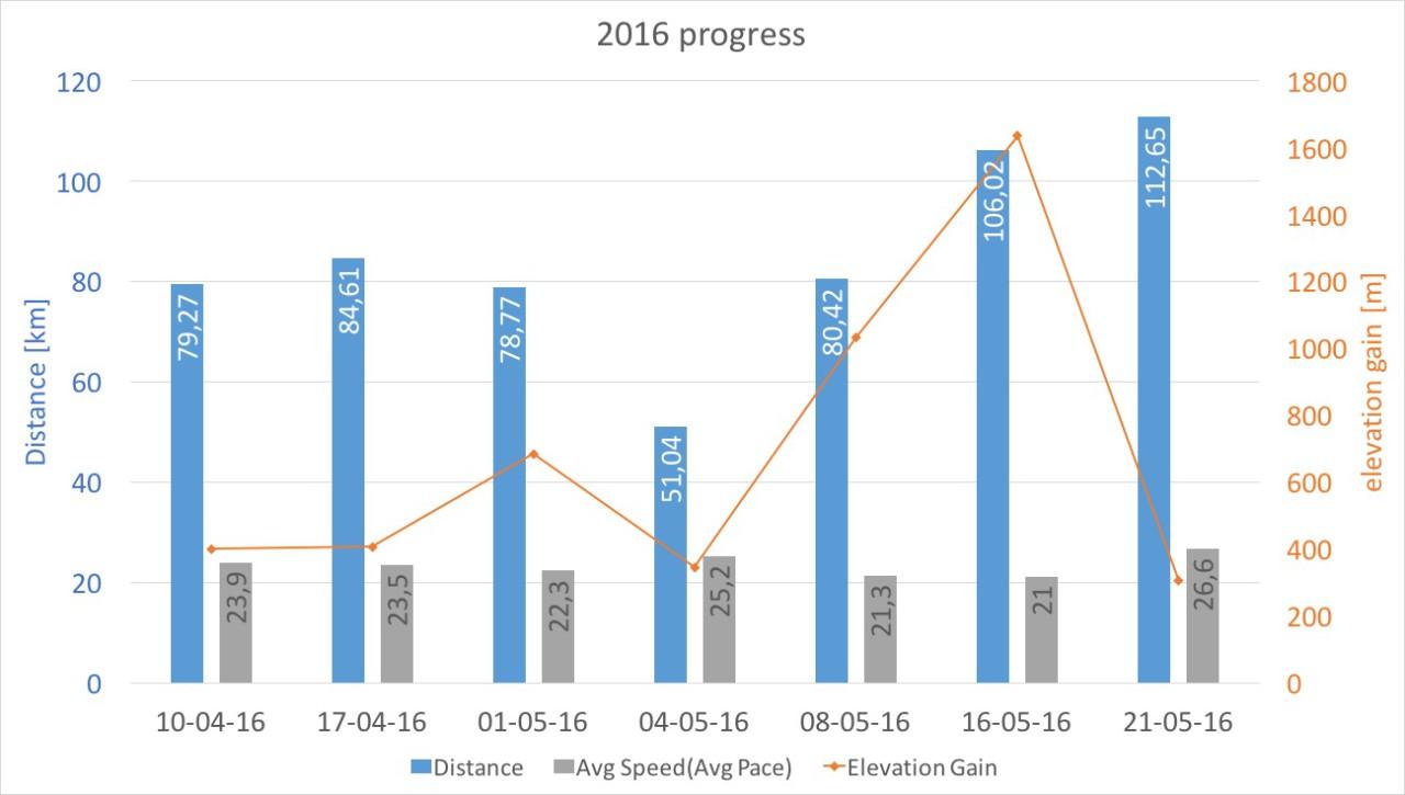 progress2016